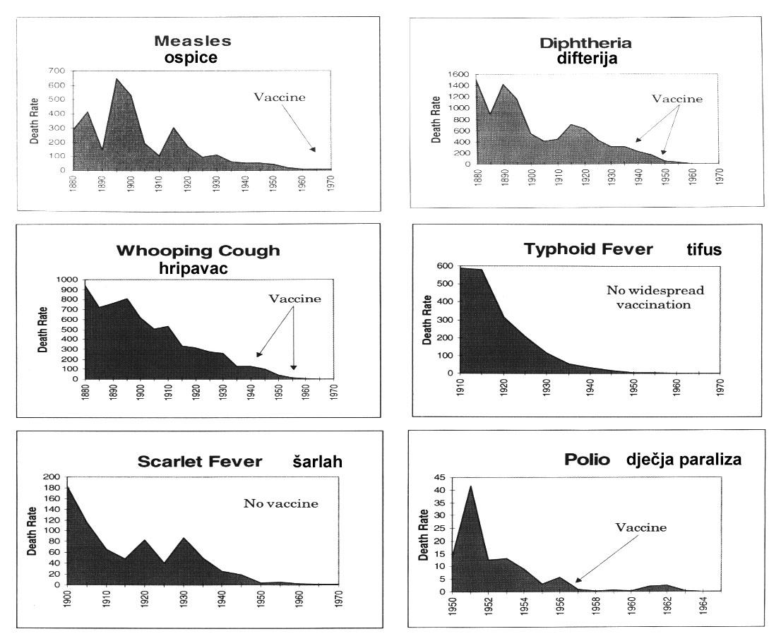 ospice-difterija-hripavac-tifus-sarlah-polio