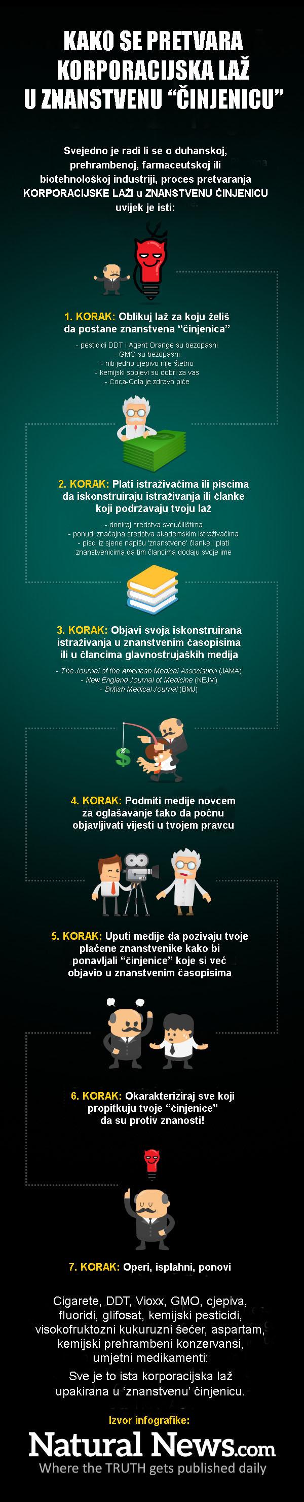 infografika laz u cinjenicu 1