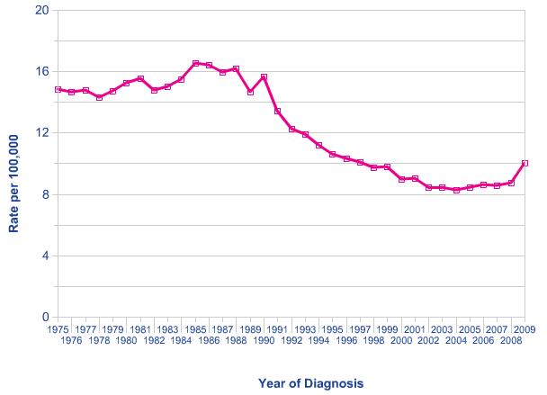 Cervical cancer UK incidence 1975-2009
