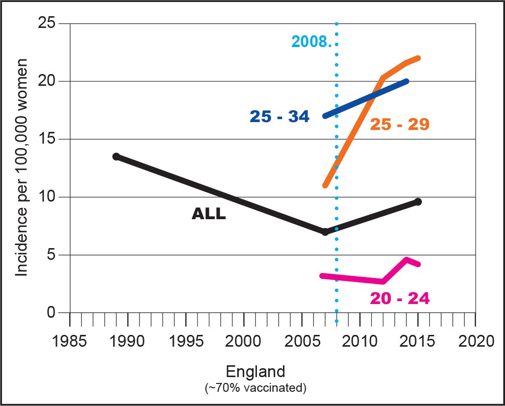 HPV vaccination & incidence of cervical cancer - England