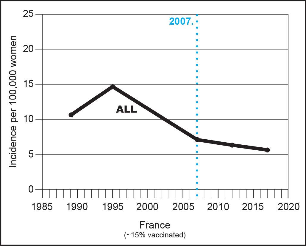HPV vaccination & incidence of cervical cancer - France