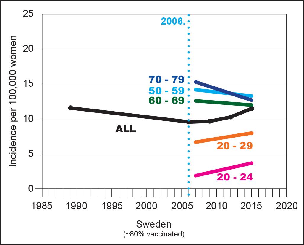 HPV vaccination & incidence of cervical cancer - Sweden