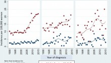cervical cancer UK incidence from the study for 20-24 & 25-29 age - double